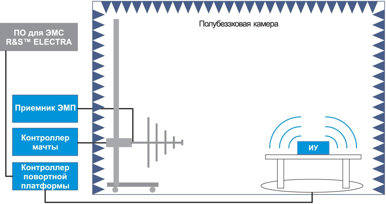Типовая схема установки для измерения эмиссии излучаемых радиопомех при использовании ПО R&S ELEKTRA