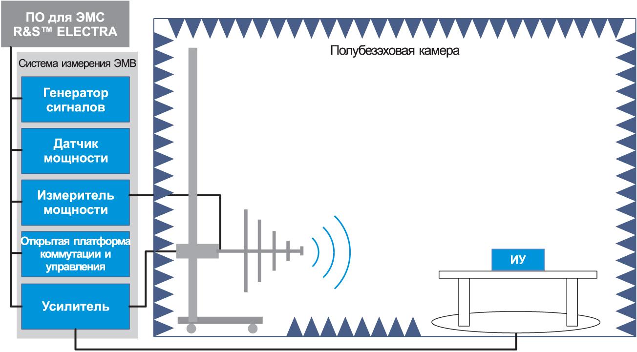 Типовая схема установки для испытаний на устойчивость к радиочастотным электромагнитным полям при использовании ПО R&S ELEKTRA