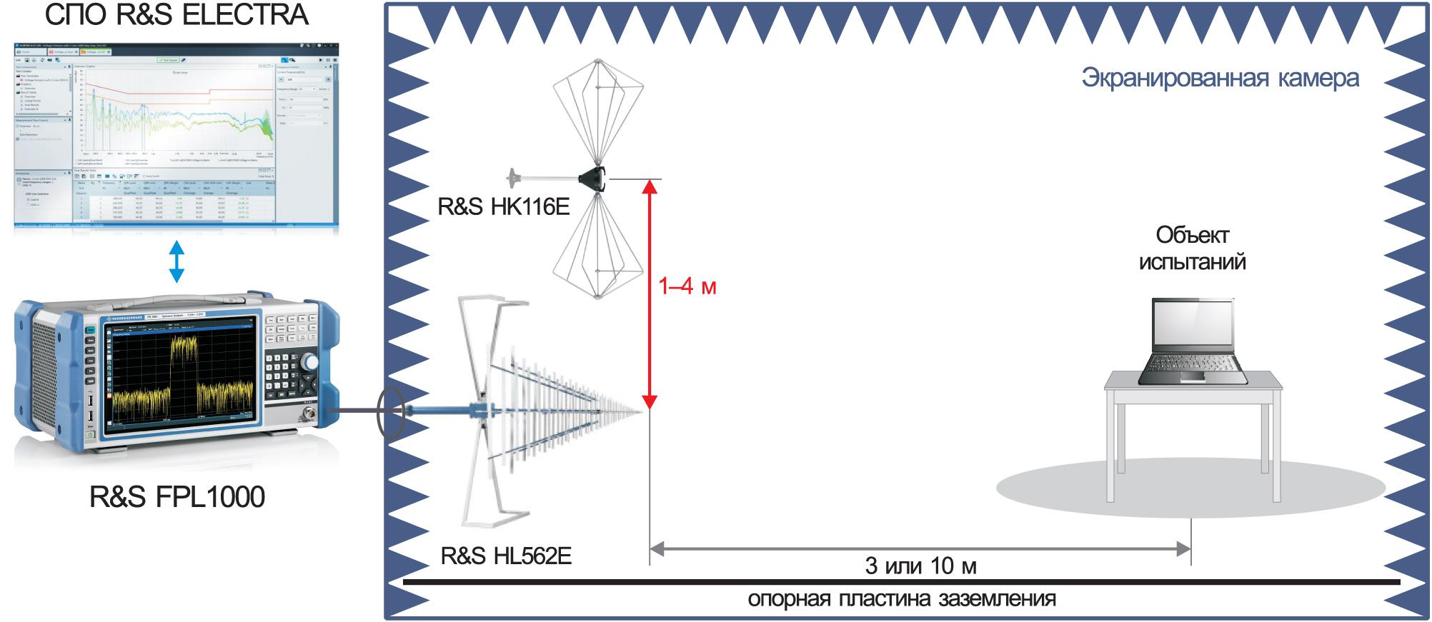Схема измерительной установки для анализа эмиссии излучаемых радиопомех в диапазоне частот 30 МГц — 1 (6) ГГц при использовании ПО R&S ELEKTRA