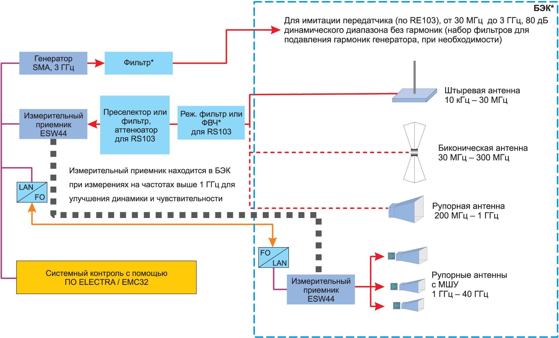 Схема автоматической измерительной установки для анализа помехоэмиссии в диапазоне частот 10 кГц — 40 ГГц при использовании ПО R&S ELEKTRA