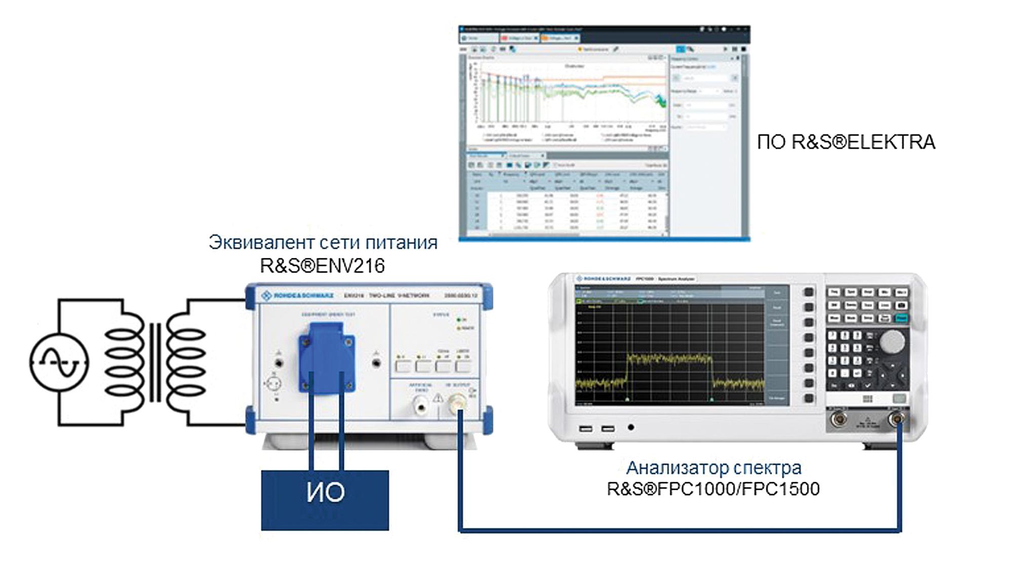 Пример схемы, предназначенной для измерений эмиссии кондуктивных помех в питающую электрическую сеть