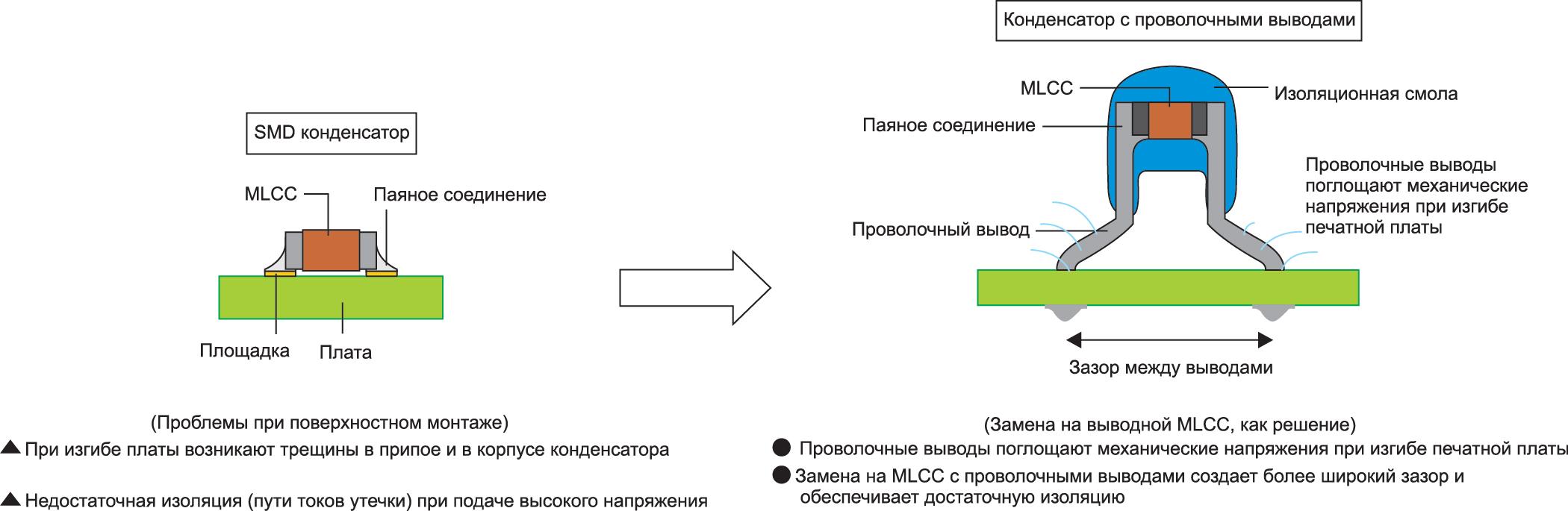 MLCC выводного исполнения компании EPCOS позволяют уменьшить механические напряжения на конденсаторе и обеспечивают повышенную электрическую прочность изоляции