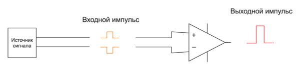 Дифференциальный сигнал состоит из двух импульсов противоположной полярности