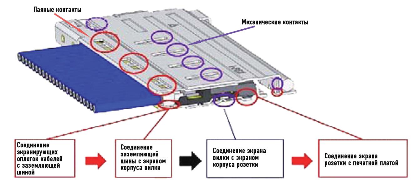 Пути токов через сопряженные соединения к общему заземлению