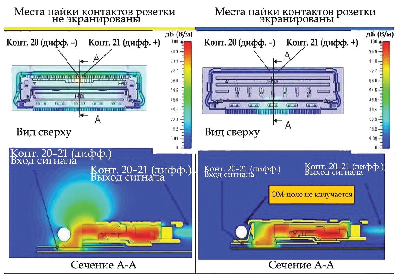 Результаты моделирования напряженности электрического поля на частоте 20 ГГц