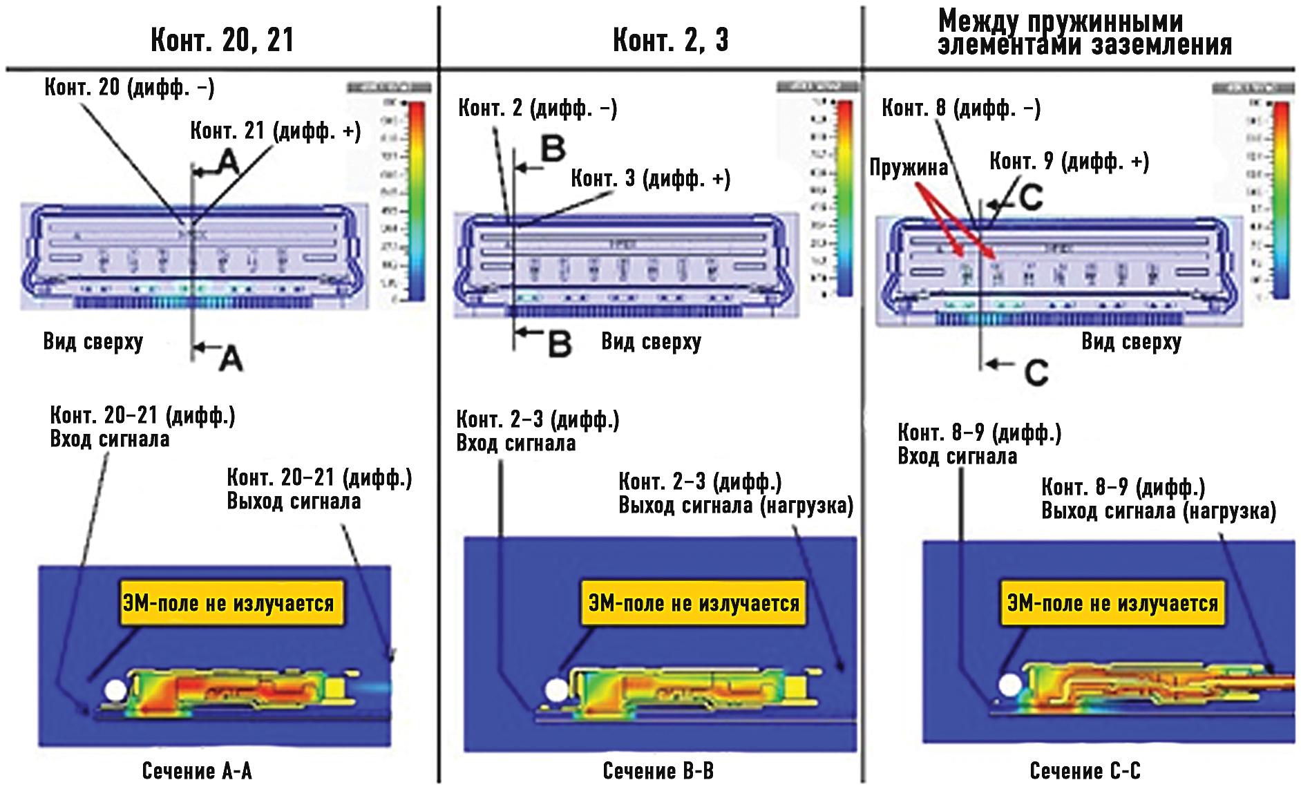 Результаты моделирования напряженности электрического поля на частоте 2,4 ГГц