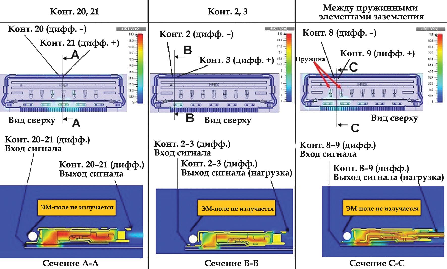 Результаты моделирования напряженности электрического поля на частоте 5 ГГц