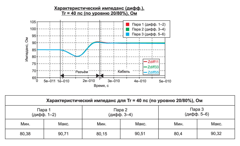 Неравномерность импеданса линии передачи сигнала