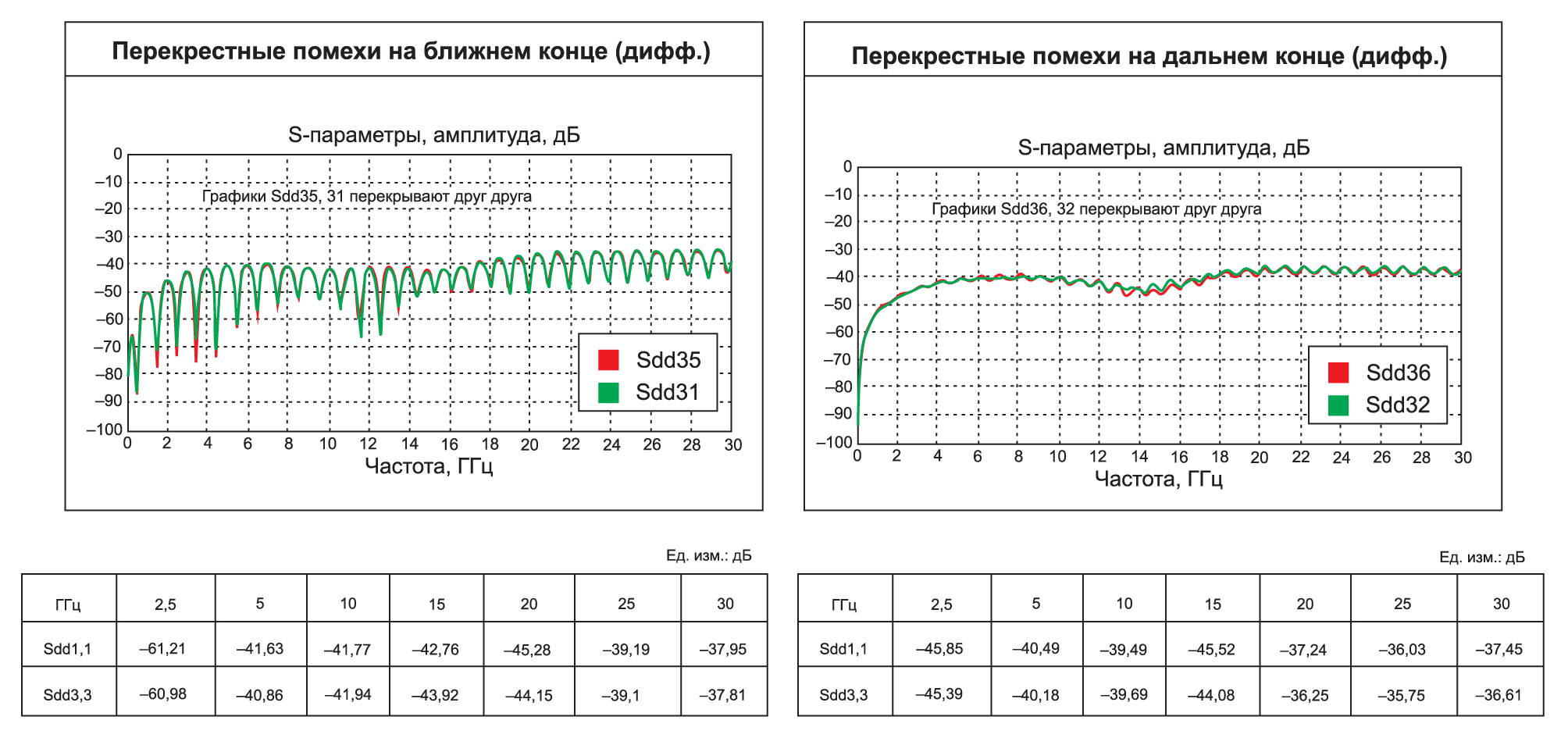 Результаты моделирования перекрестных помех на дальнем и ближнем концах в паре связанных дифференциальных линий передачи для графического кабеля длиной 100 мм