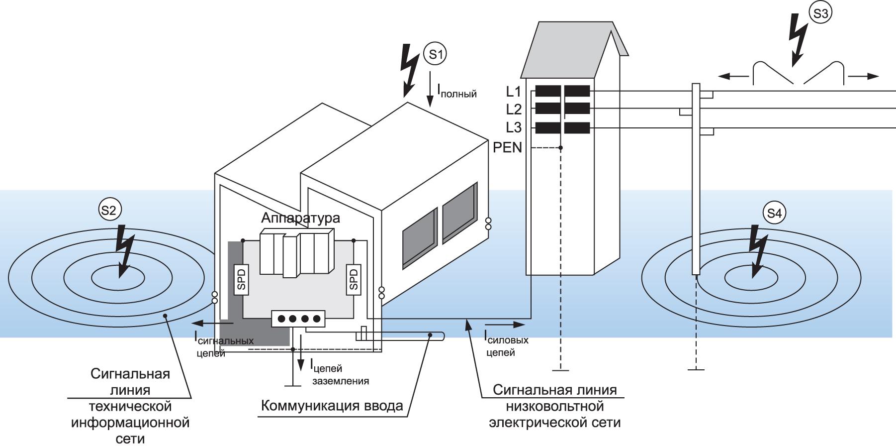 Характерный пример различных причин повреждения здания и распределения тока молнии внутри системы по ГОСТ Р МЭК 6230542016 (IEC 623054:2010)