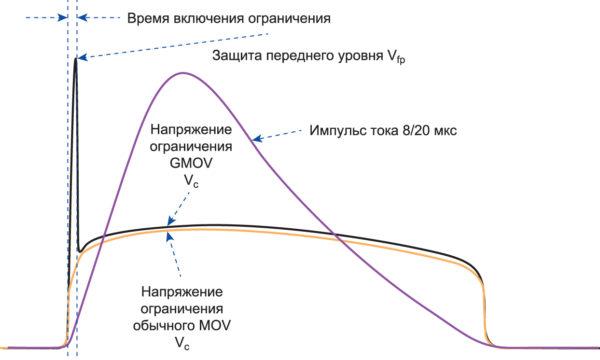 Характеристика срабатывания GMOV