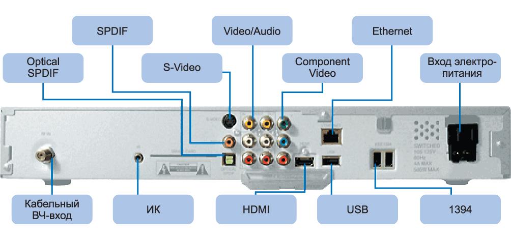 Типовые интерфейсы современной аппаратуры, где защита от электростатического разряда и наведенных ЭМП имеет решающее значение