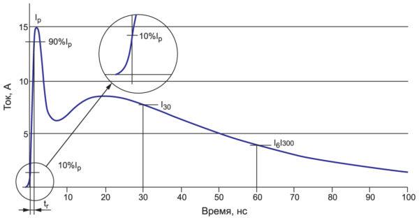 Форма разрядного тока испытательного генератора (контактный разряд, испытательное напряжение 4 кВ) по ГОСТ 30804.4.22013 (IEC 6100042:2008)
