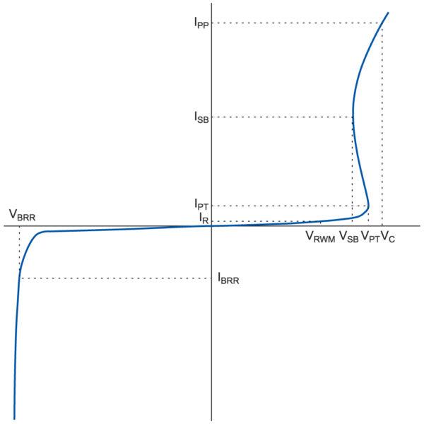 Вольт-амперная характеристика двухполярного TVS-диода