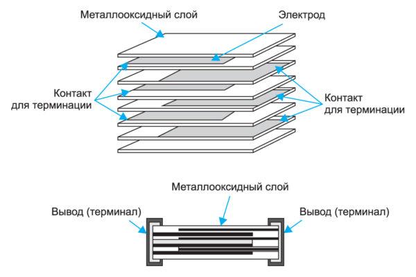 Многослойный варистор — металлооксидный варистор серии ChipGuard компании BOURNS