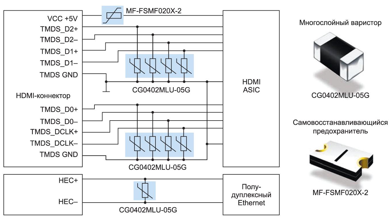 Типовая организация ESD-защиты интерфейса HDMI на элементах CG0402MLU-05G серии ChipGuard