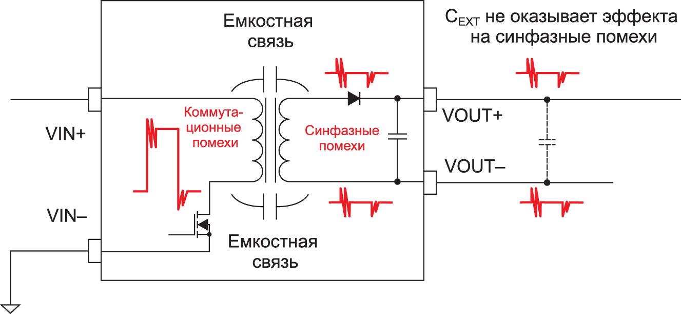 Синфазные шумы и помехи в изолированном DC/DCпреобразователе