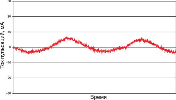 Пульсации входного тока