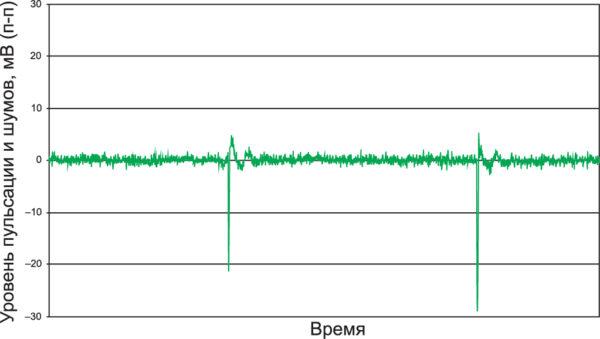 Форма выходного напряжения с конденсаторами подавления пульсаций на входе и выходе