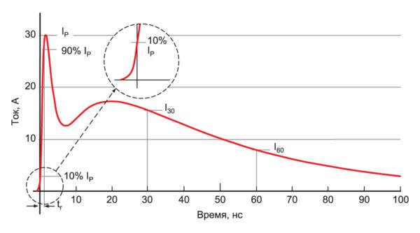 Форма разрядного тока испытательного генератора (контактный разряд, испытательное напряжение 8 кВ)