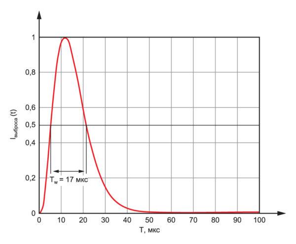 Нормализованный выброс тока (8/20 мкс) согласно IEC61000-4-5