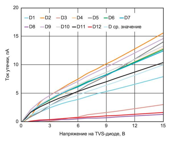 Ток утечка 36-В двунаправленных диодов TVS-диодов T36SC компании Bournes с использованием оценочной платы ADA4530 с экранированием и резистором номиналом 10 ГОм при температуре 25 °C