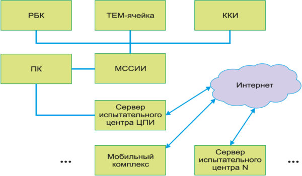 Проектная архитектура испытательной лаборатории ЭМС ЦПИ