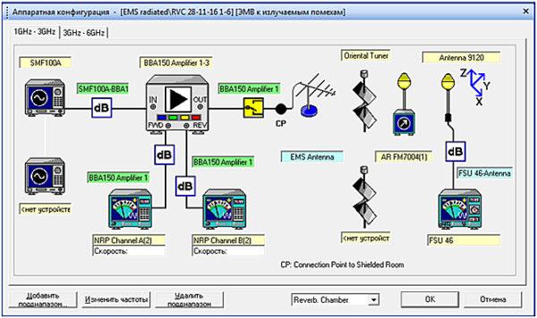 Скрин рабочего окна программы Rohde & Schwarz ЕМС32 с иллюстрацией аппаратной конфигураци системы испытаний на ЭМВ производства Rohde & Schwarz (МССИИ ЭМС) с реверберационной камерой (РВК)