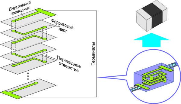 многослойная ферритовая структурп в виде чип-элемента поверхностного монтажа