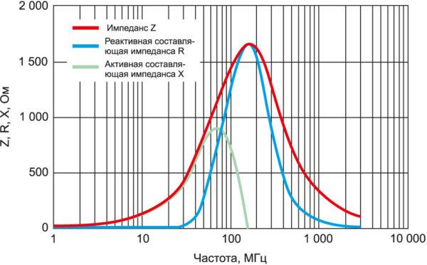 Частотные характеристики типового многослойного ферритового элемента