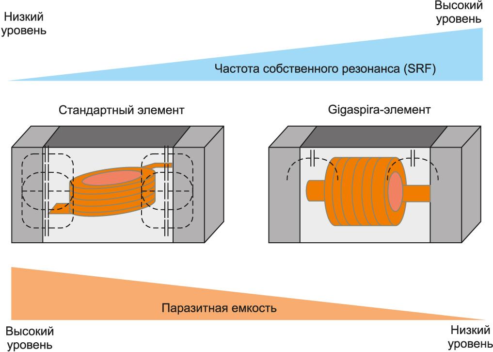 Отличие технологии Gigaspira от традиционного исполнения многослойных ферритовых элементов