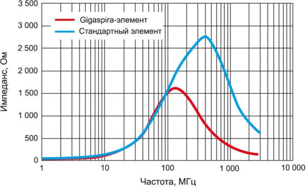 Связь внутренней конфигурации с резонансной частотой (SRF)