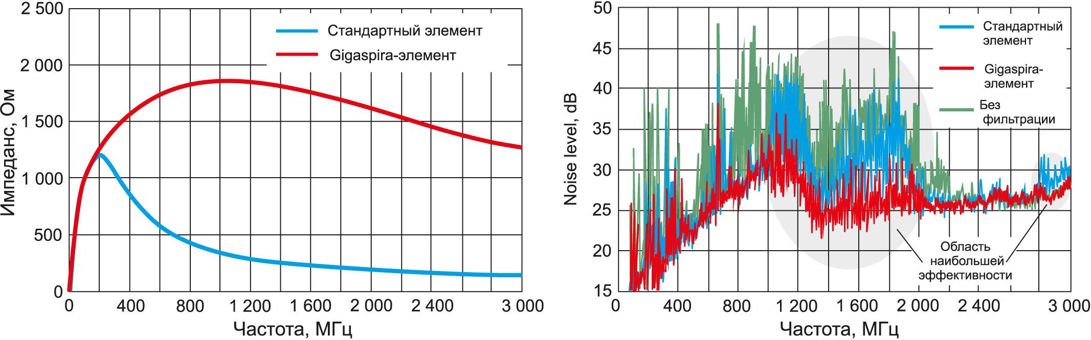 Подавление ЭМП ферритовыми элементами Gigaspira компании TDK по сравнению с традиционными