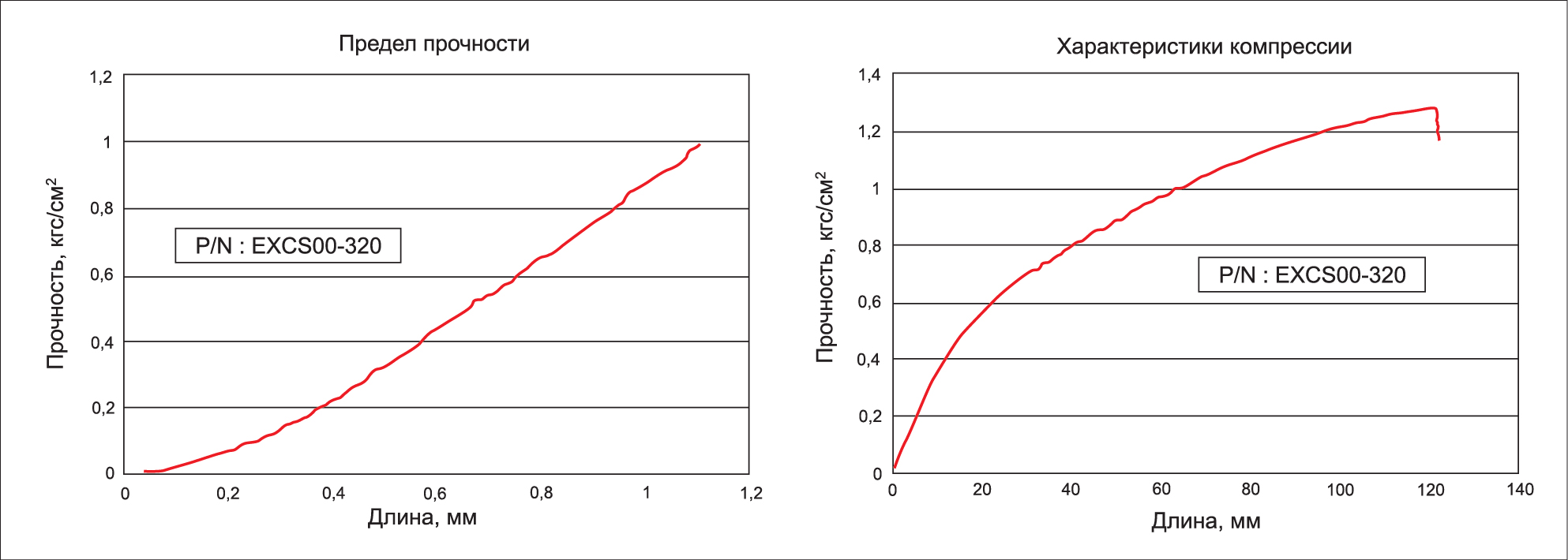 Прочностные характеристики токопровдящих силиконов