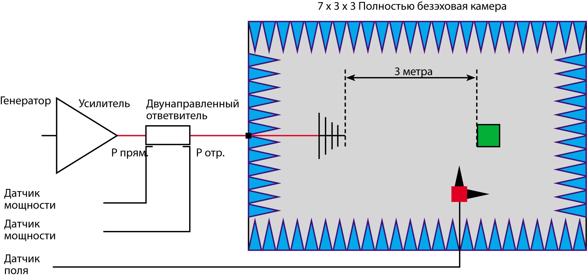 Пример традиционной системы для измерения устойчивости, измерительная система снаружи