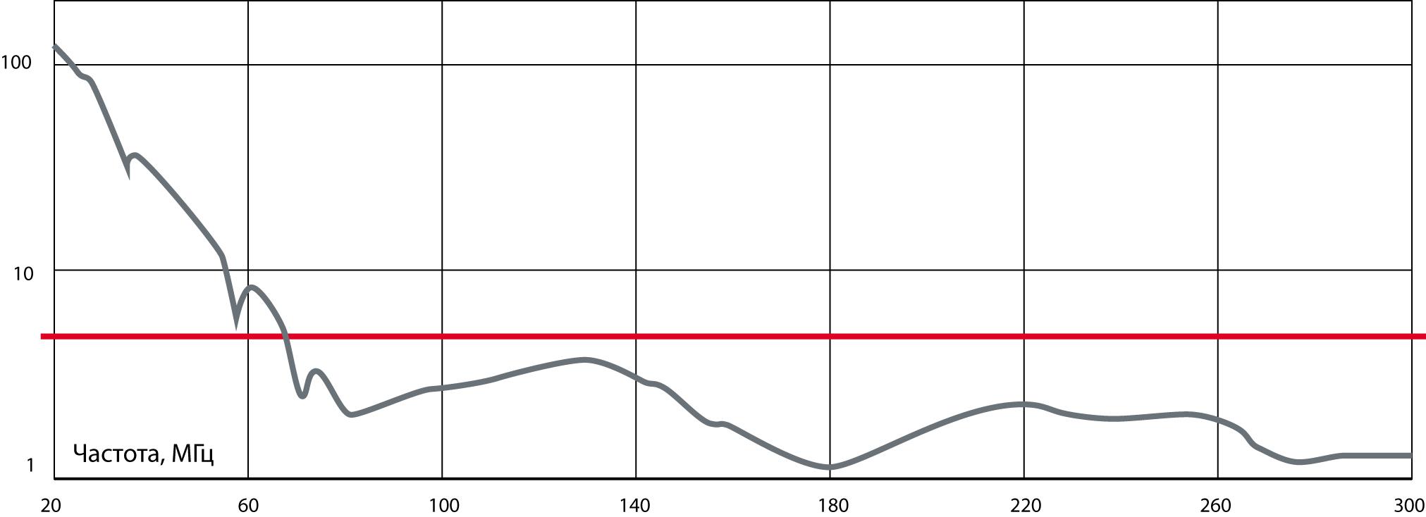 Типичное значение КСВН биконической антенныизмерения устойчивости, измерительная система снаружи