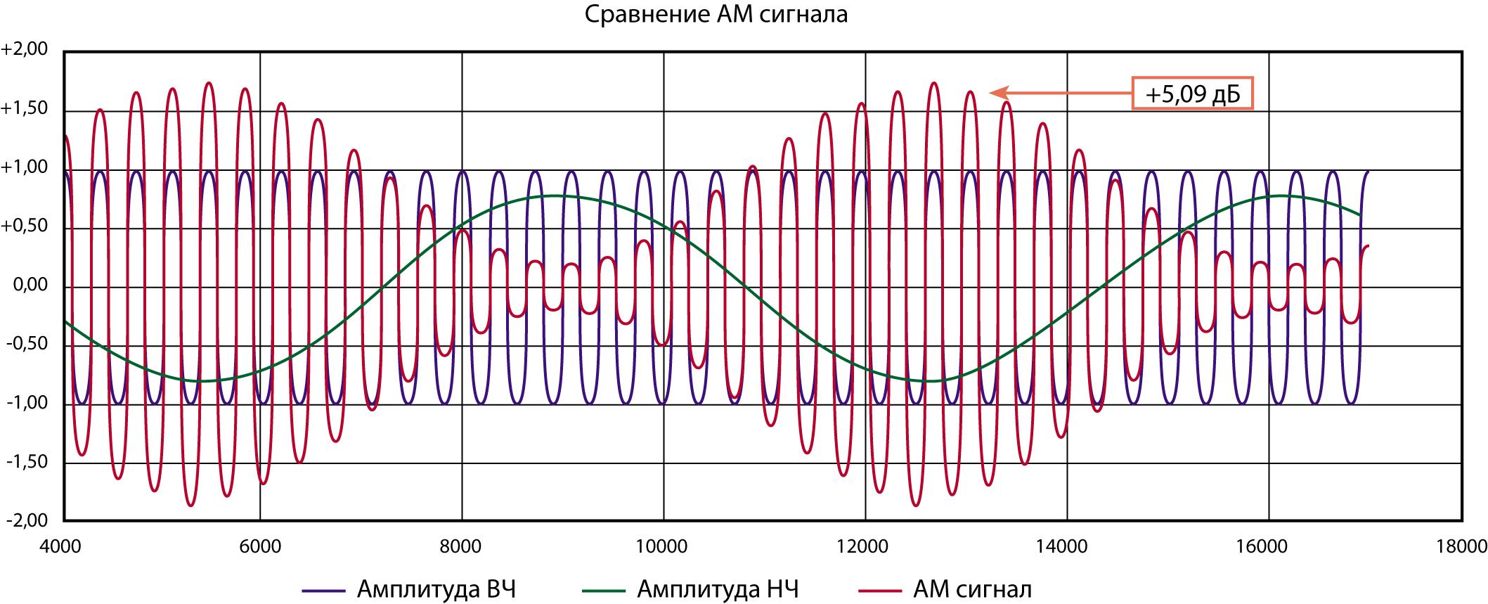 Сравнение между непрерывным режимом и 80 % АМ сигнала