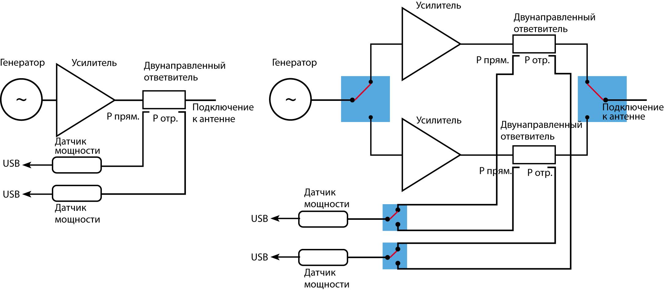 Традиционные системы с однополосными и двухполосными РЧ-усилителями
