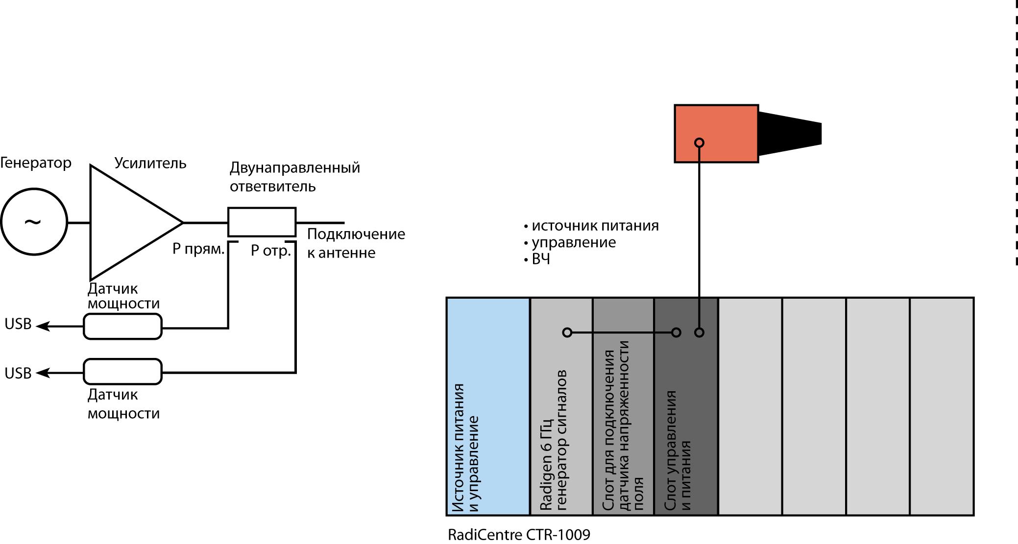 Сравнение традиционной системы и решения RadiField Triple A